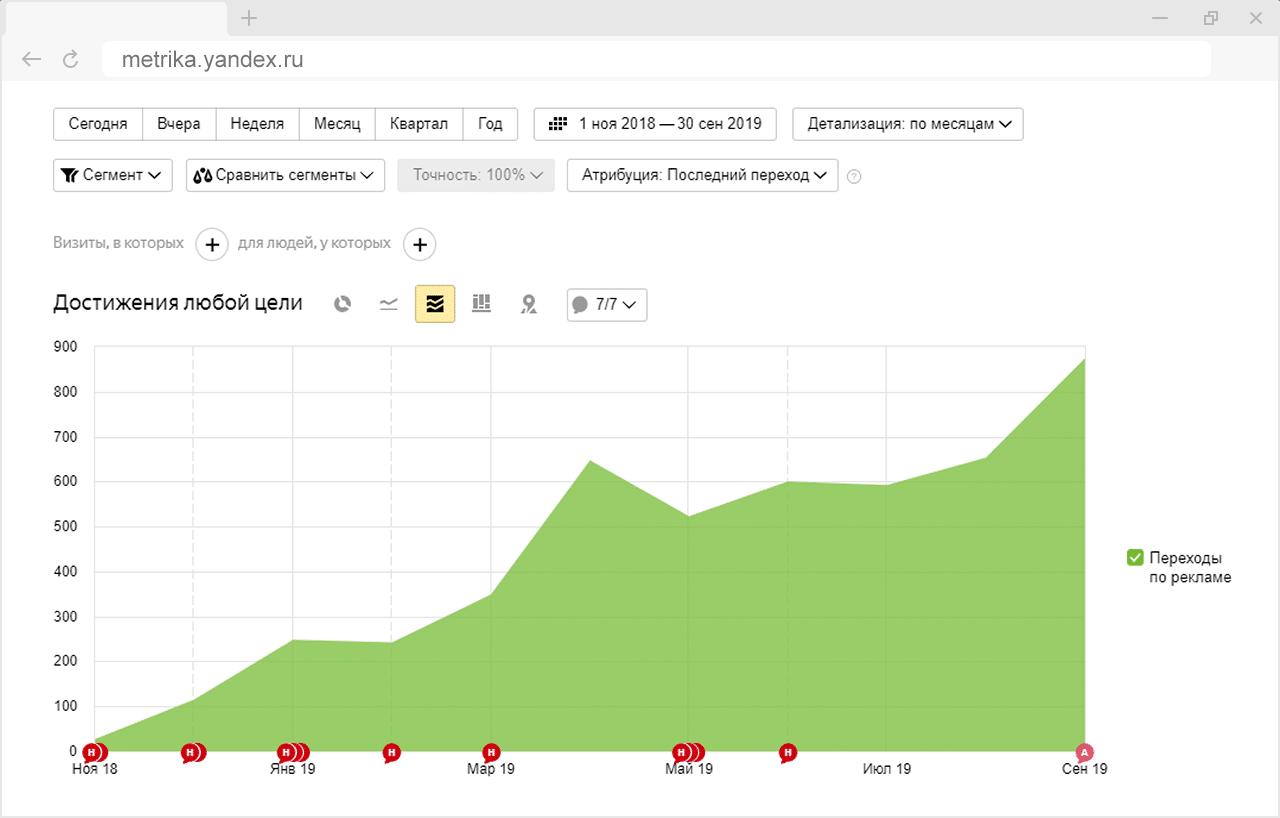 График достижения цели в Яндекс МАФ маркет мебель для благоустройства