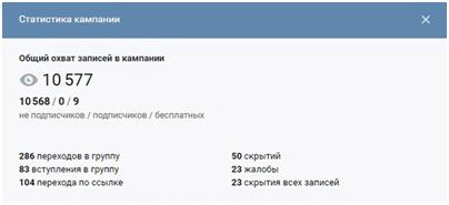 Общий обхват в кампании ВК Podkraska.ru