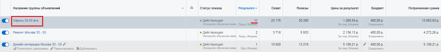 Отчет лиды аудитории офисы в Facebook Proektor