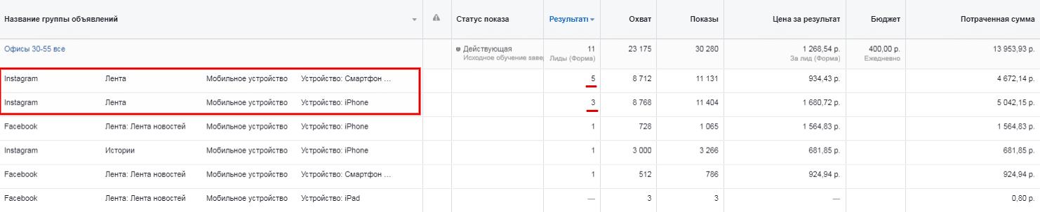 Отчет лиды плейсменты офисы в Facebook Proektor