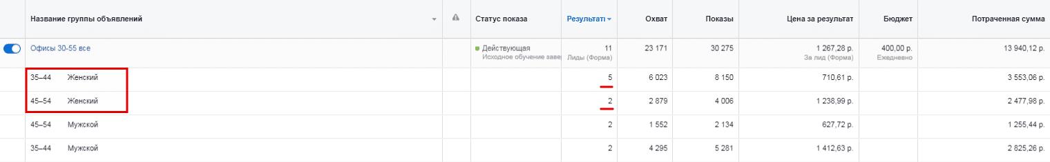 Отчет лиды по возрастным категориям офисы в Facebook Proektor