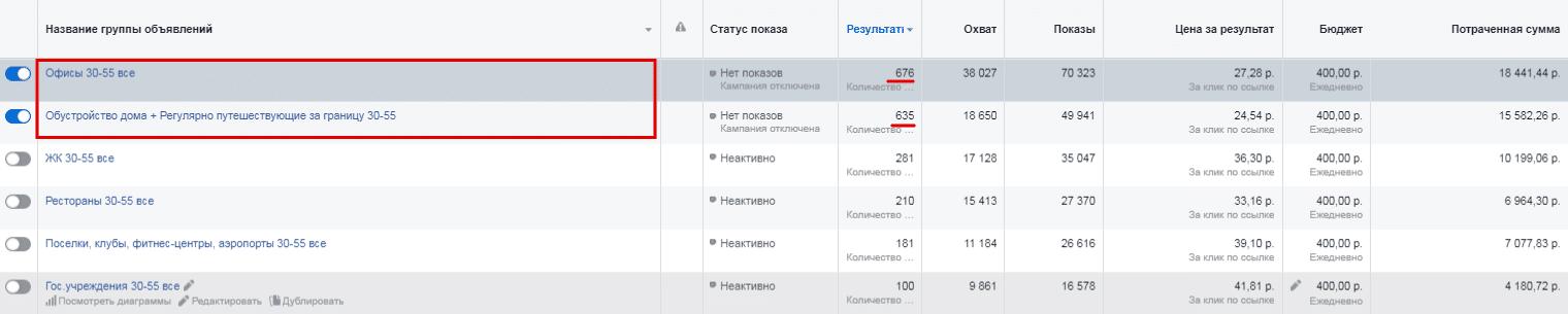 Отчет по аудиториям в Facebook Proektor