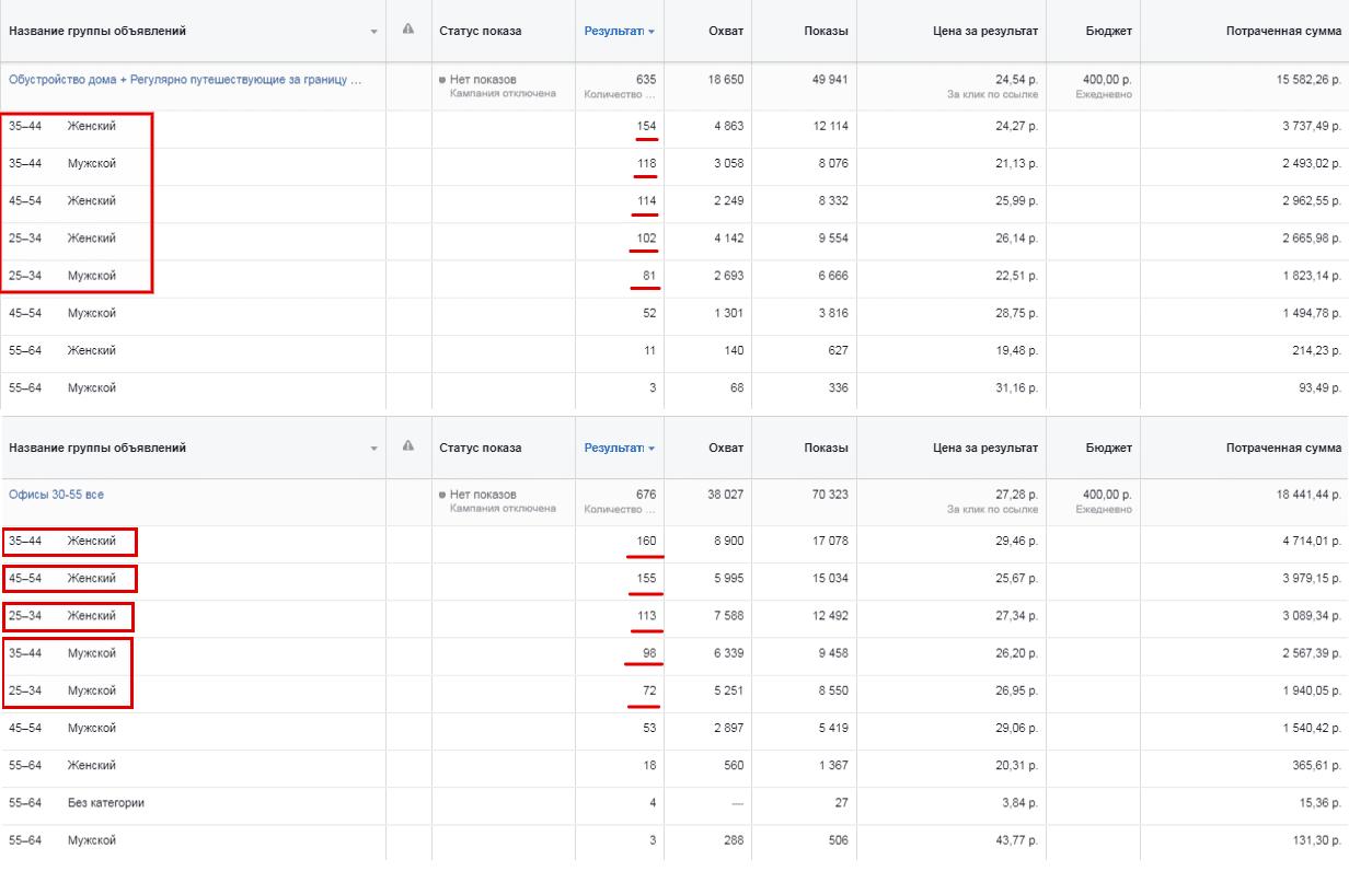 Отчет по возрастным категориям в Facebook Proektor