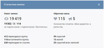 Охват записи и обратная связь ВК Podkraska.ru