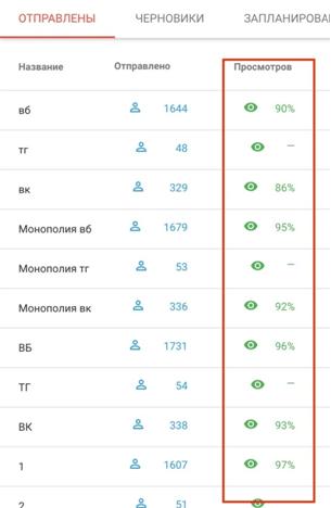 средняя открываемость сообщения Podkraska.ru