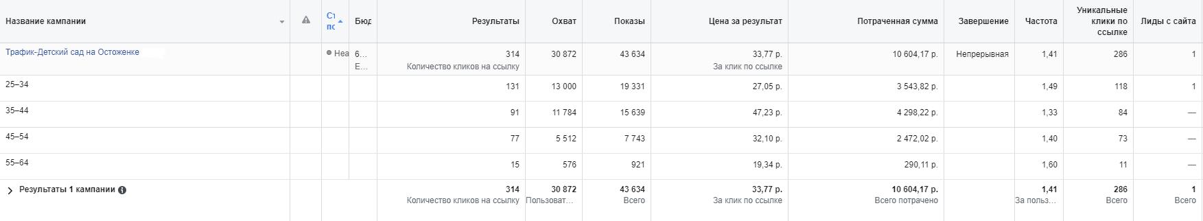 возрастная категория в Facebook, показавшая наибольшую активность дет.сад Лучик