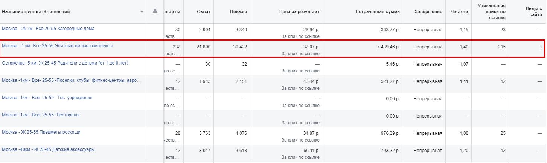 Аудитории, показавшие наибольшую эффективность Facebook дет.сад Лучик