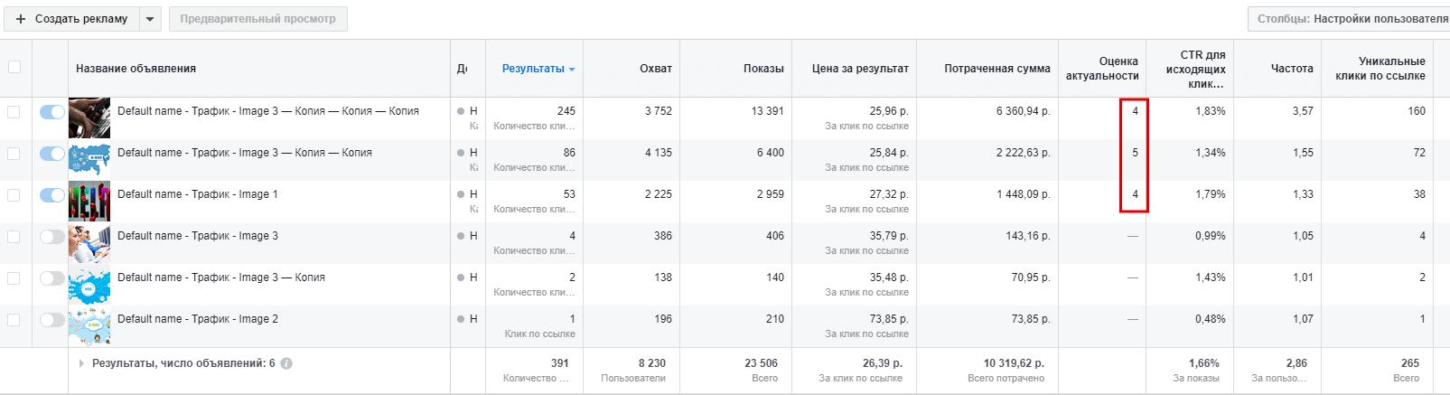 Креативы, показавшие наибольшую эффективность Инстаграм Neirika