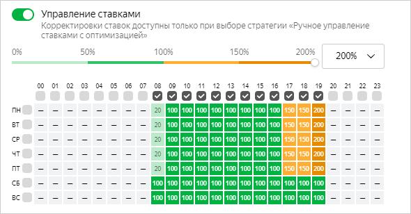 временной таргетинг в Яндекс Директе Aroma-profi