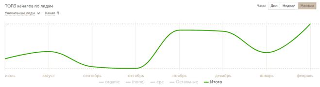 график уникальных лидов в CallTouch Aroma-profi