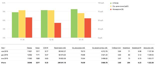 результаты рекламных кампаний в Яндекс и Google Aroma-profi